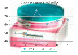 best order for super p-force oral jelly