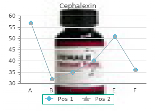 quality cephalexin 250mg