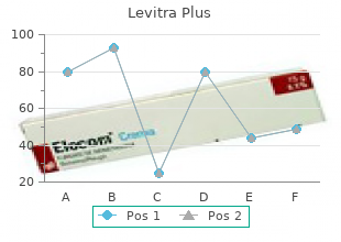 purchase discount levitra plus on line