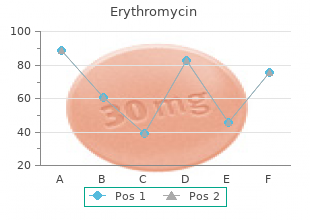 discount erythromycin 500mg on-line